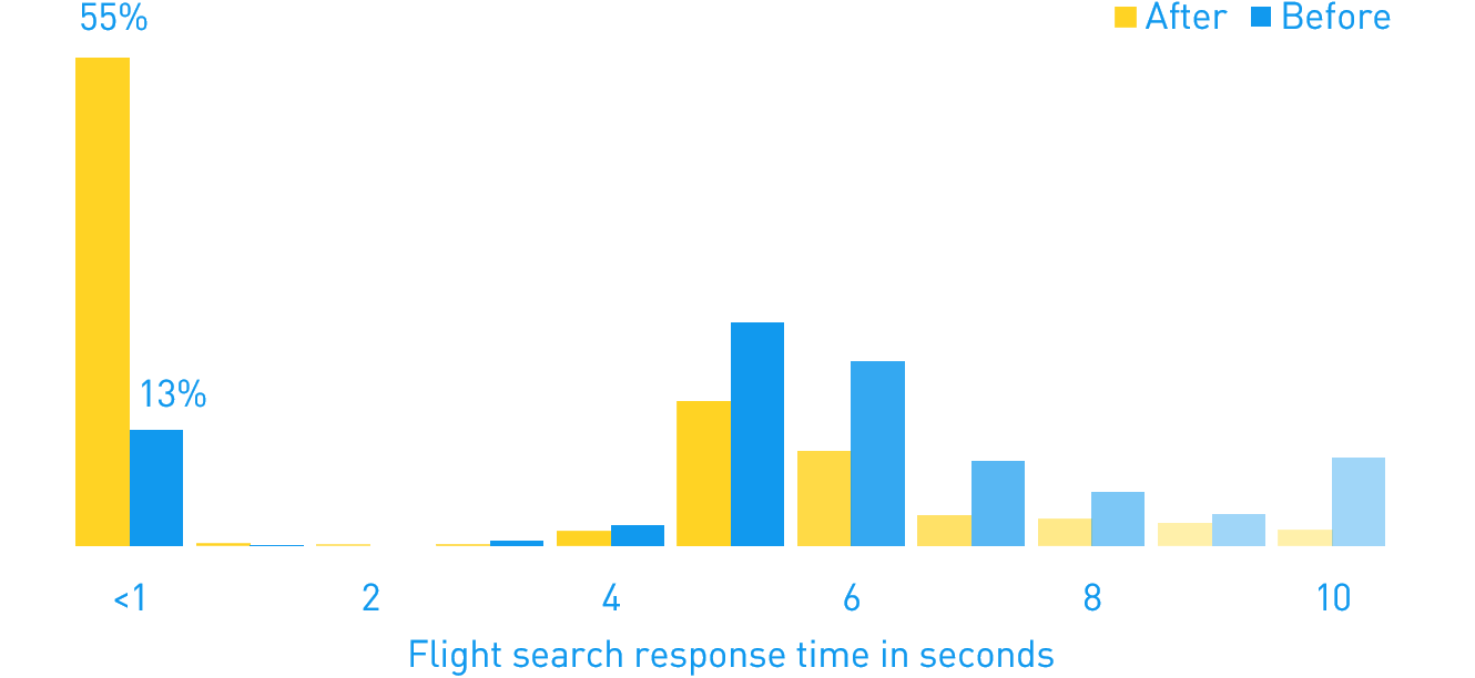 Sub-second search pilot results